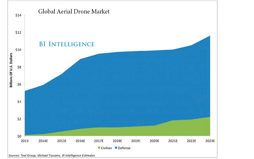 Global Aerial Drone Market